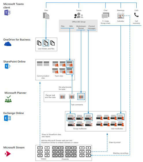 Microsoft Teams Architectuur