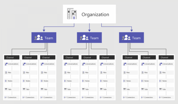 microsoft teams organigram