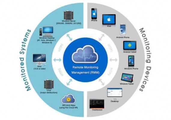 Remote Monitoring Management RMM