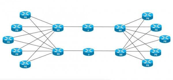 Border Gateway Protocol BGP