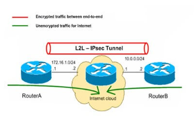 VPN IPsec tunnel 1