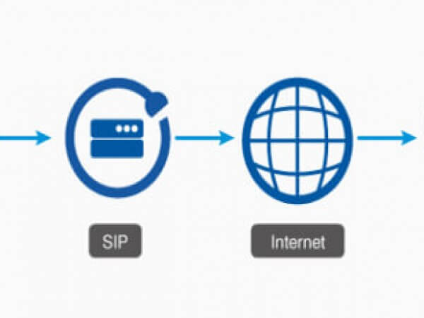Sip respons codes met toelichting