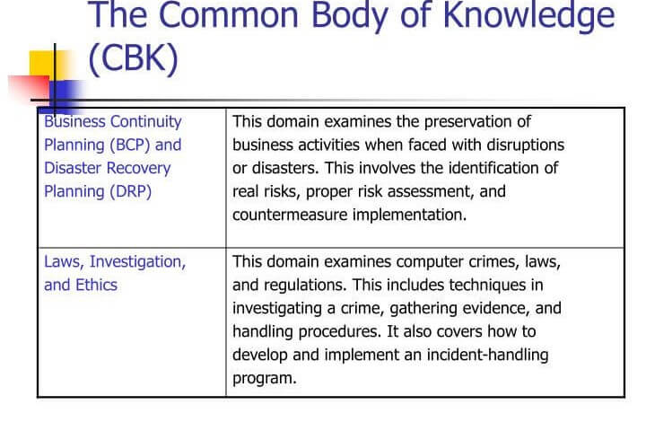the common body of knowledge cbk4 n