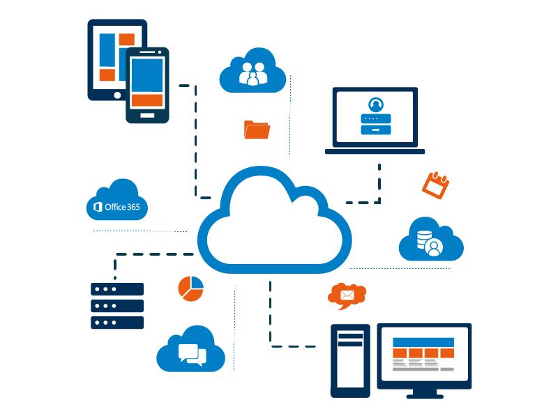 Cloud service 2